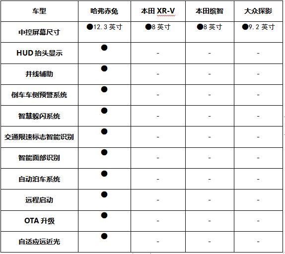 """哈弗赤兔领衔 四款潮流SUV燃动赛道""""激擎"""